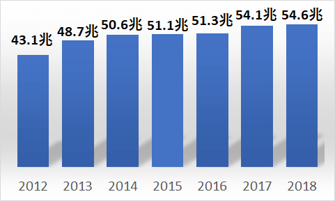 建設工事年間出来高の推移
