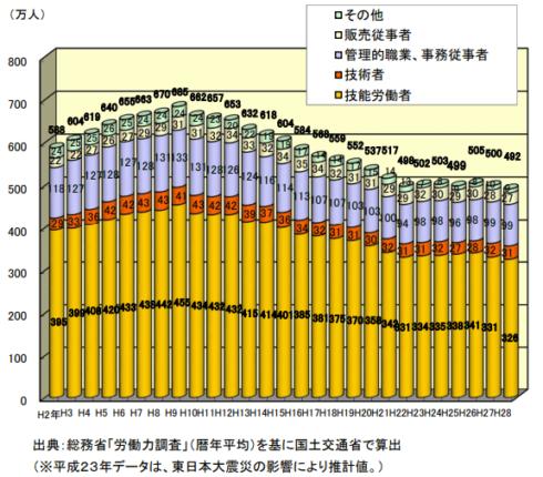 建設労働者 人口推移
