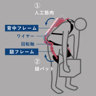 マッスルスーツEveryの動作原理