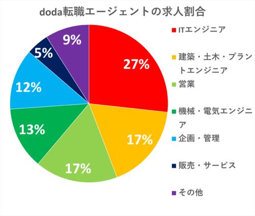 doda転職エージェントの求人割合
