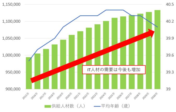 IT 人材数(供給)の推移