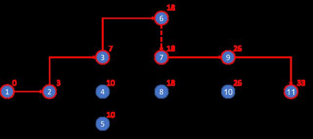 ネットワーク工程表の計算方法